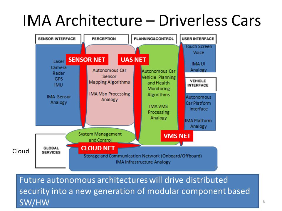 IMA Architecture – Driverless Cars