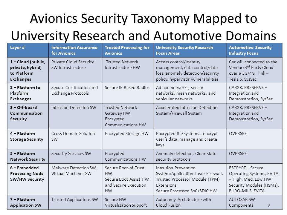 Avionics Security Taxonomy Mapped to University Research and Automotive Domains