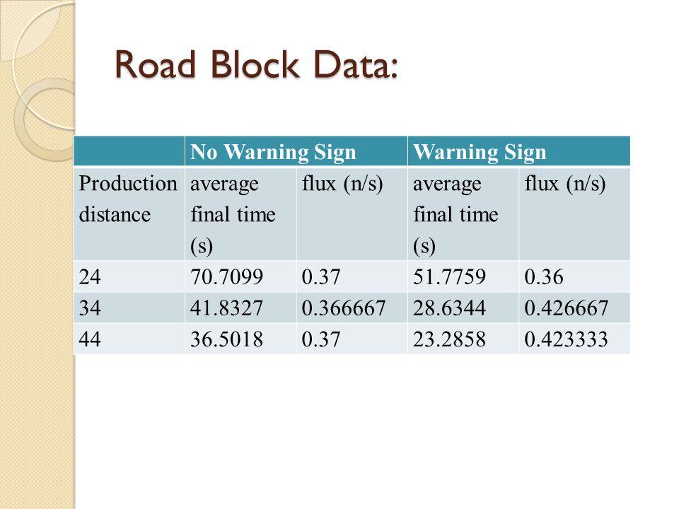 Road Block Data: No Warning Sign Warning Sign Production distance