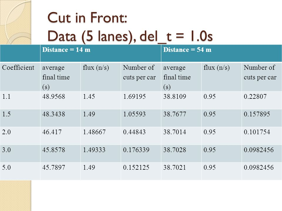 Cut in Front: Data (5 lanes), del_t = 1.0s