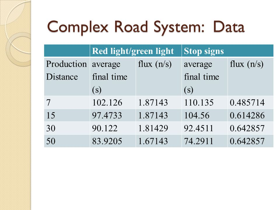 Complex Road System: Data