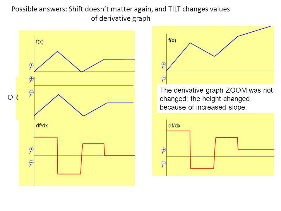 Possible answers: Shift doesn't matter again, and TILT changes values of derivative graph