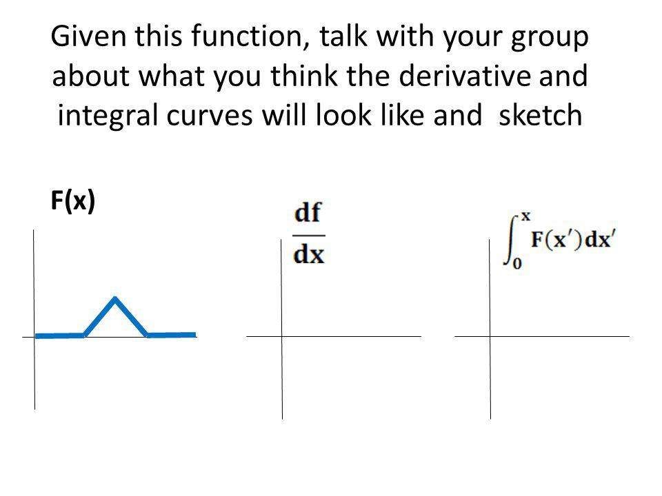 Given this function, talk with your group about what you think the derivative and integral curves will look like and sketch