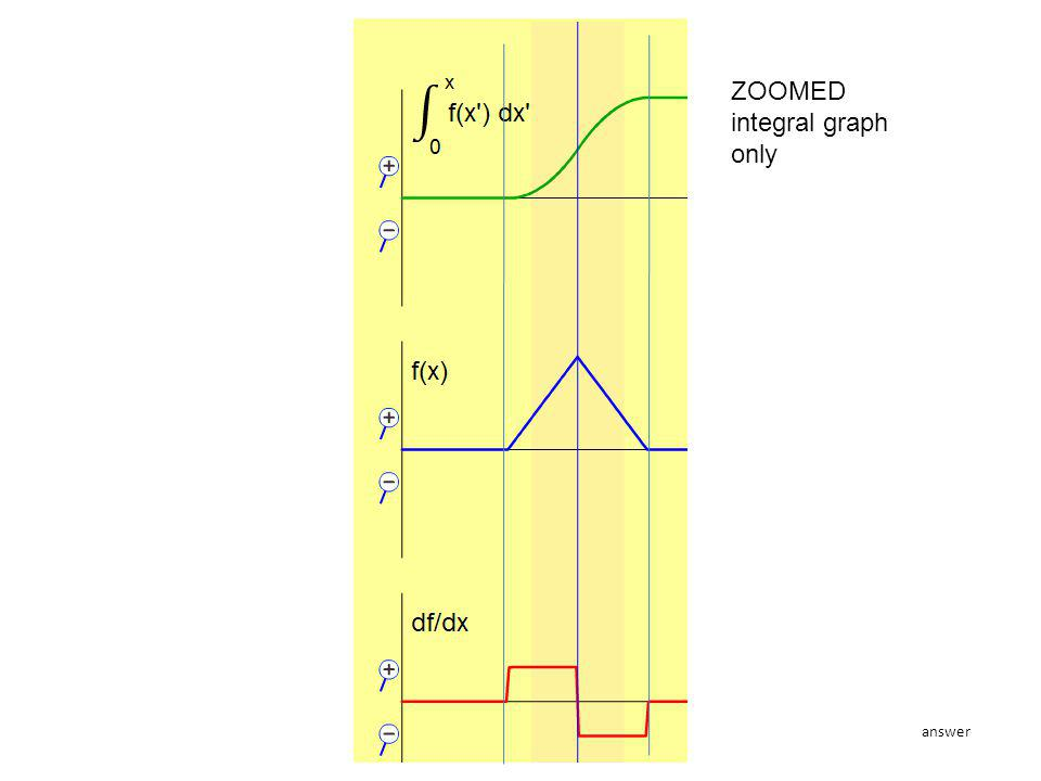 ZOOMED integral graph only