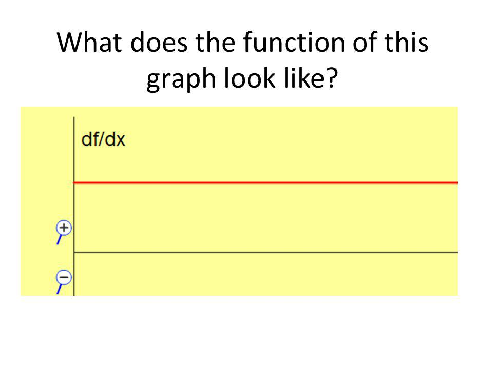What does the function of this graph look like