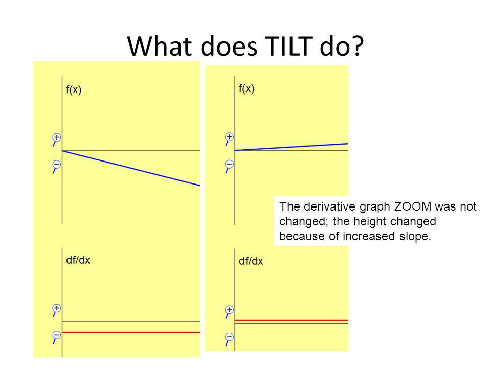 What does TILT do The derivative graph ZOOM was not changed; the height changed because of increased slope.