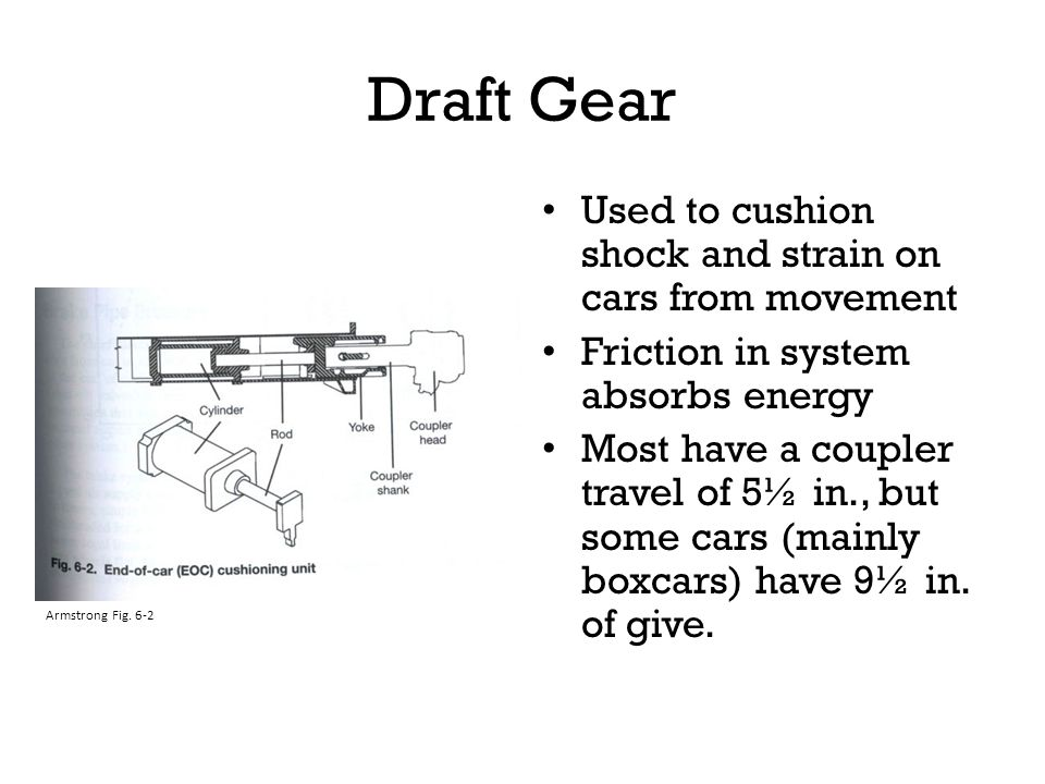 Draft Gear Used to cushion shock and strain on cars from movement