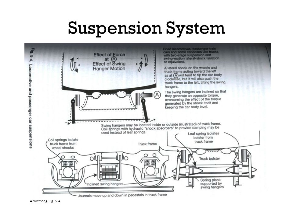 Suspension System Show example on board Armstrong Fig. 5-4