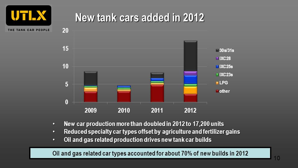 New tank cars added in 2012 New car production more than doubled in 2012 to 17,200 units.