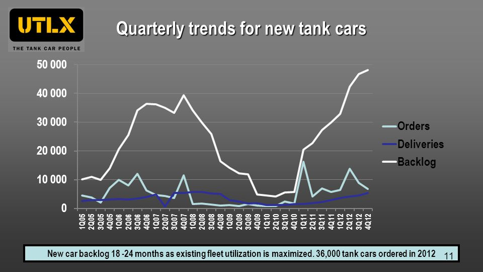 Quarterly trends for new tank cars