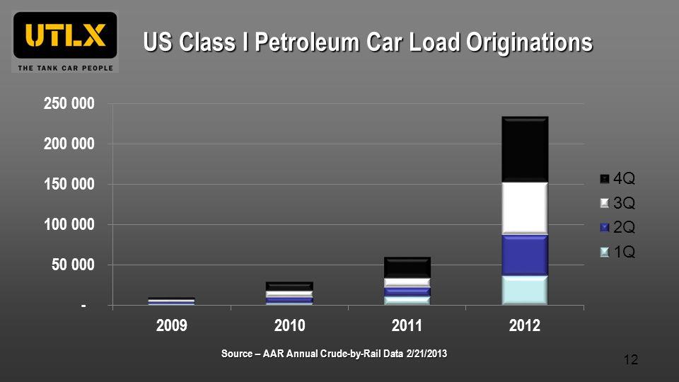 US Class I Petroleum Car Load Originations