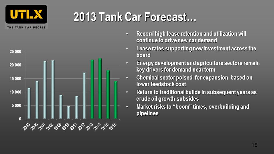 2013 Tank Car Forecast… Record high lease retention and utilization will continue to drive new car demand.