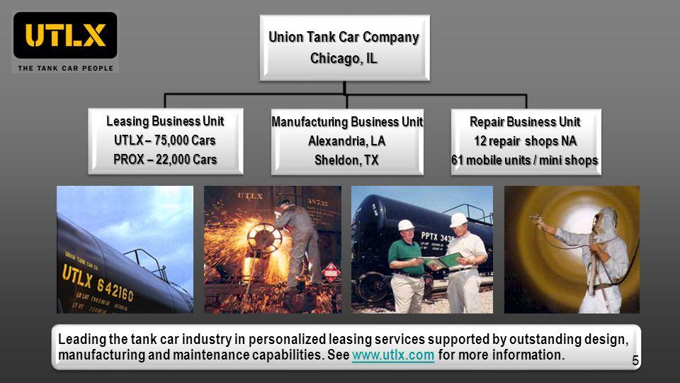 Manufacturing Business Unit 61 mobile units / mini shops