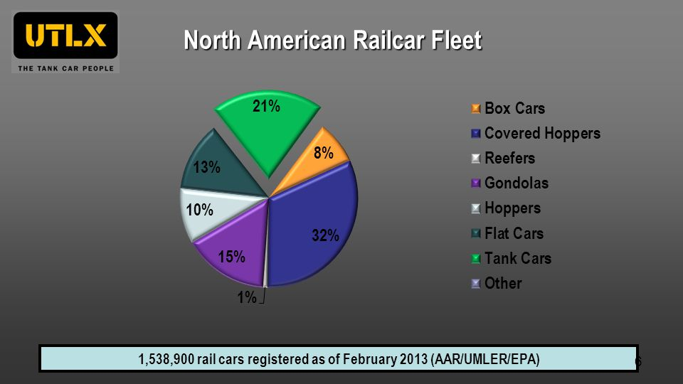 North American Railcar Fleet