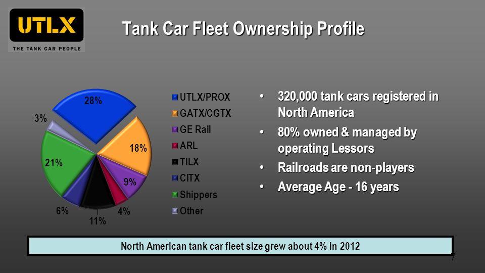 Tank Car Fleet Ownership Profile