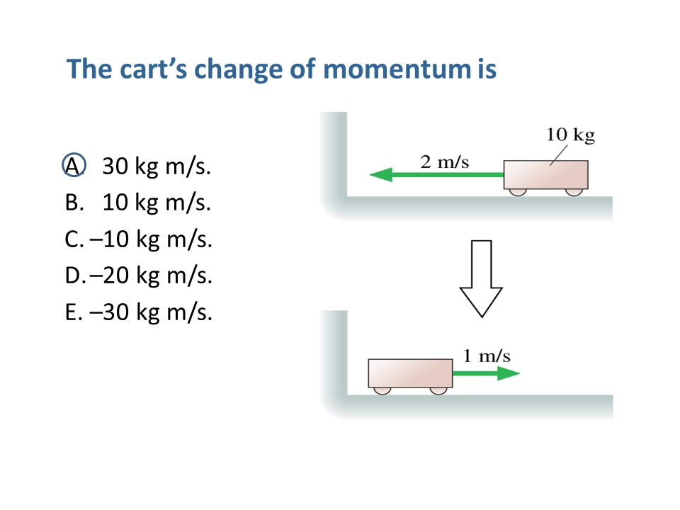 The cart's change of momentum is