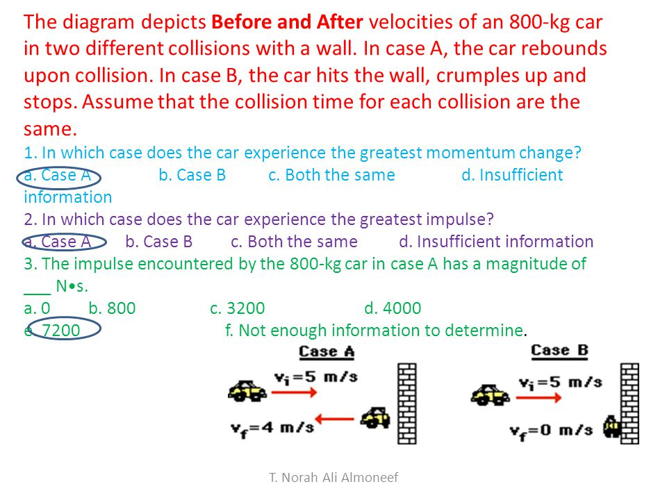 The diagram depicts Before and After velocities of an 800-kg car in two different collisions with a wall. In case A, the car rebounds upon collision. In case B, the car hits the wall, crumples up and stops. Assume that the collision time for each collision are the same.