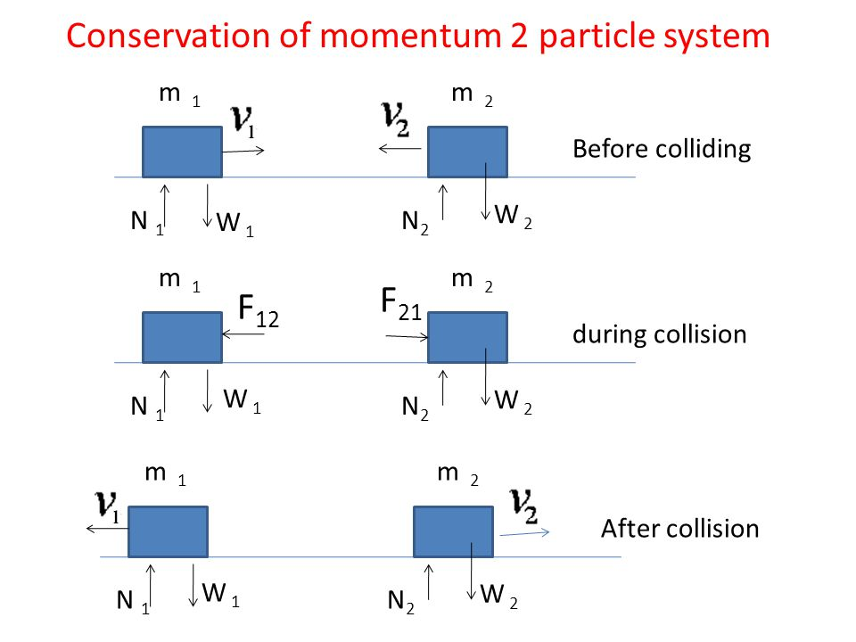 Conservation of momentum 2 particle system