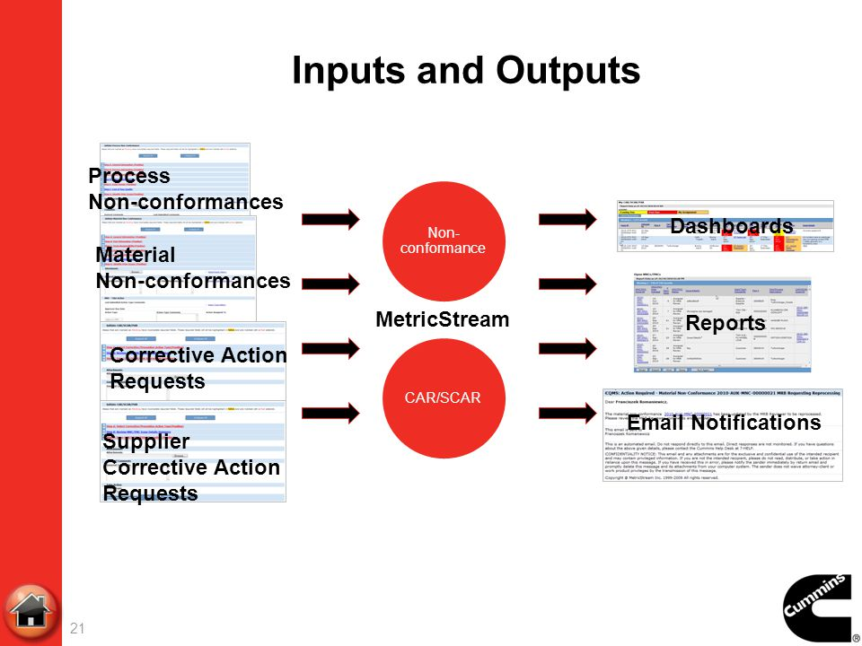 Inputs and Outputs Process Non-conformances Dashboards Material
