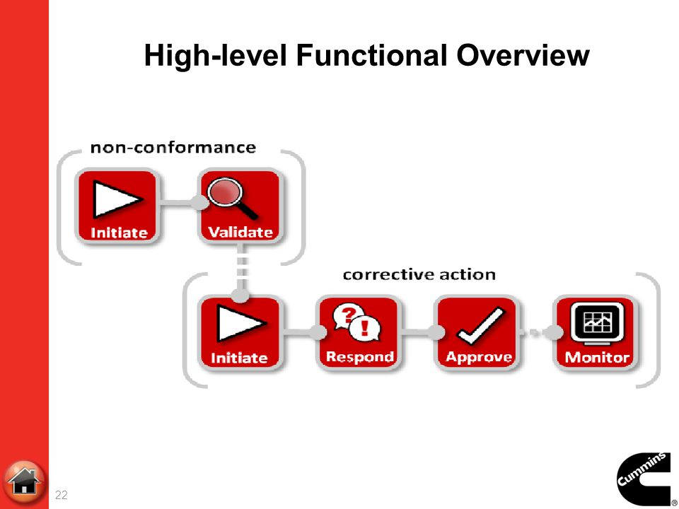 High-level Functional Overview