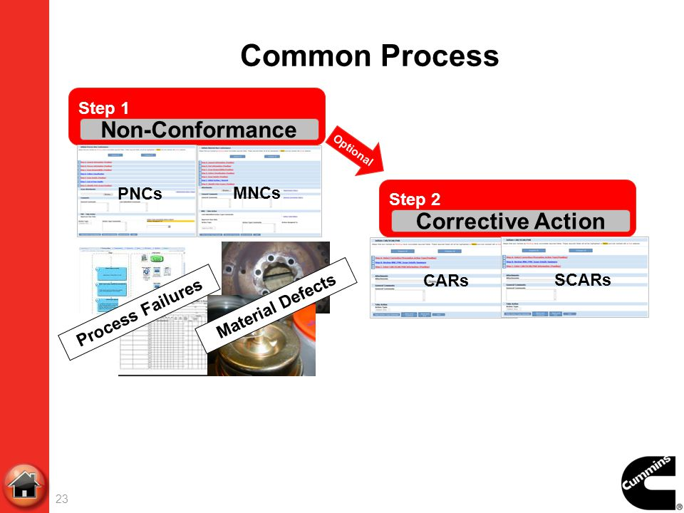 Common Process Non-Conformance Corrective Action Step 1 PNCs MNCs