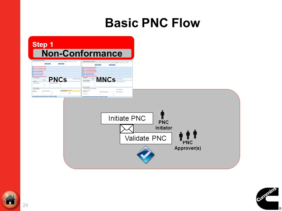 Basic PNC Flow Non-Conformance Step 1 PNCs MNCs Initiate PNC