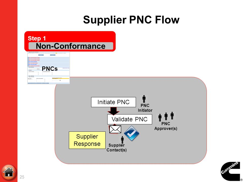 Supplier PNC Flow Non-Conformance Step 1 PNCs Initiate PNC
