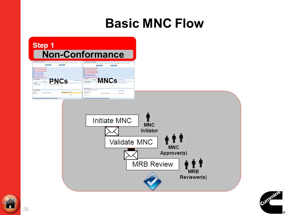 Basic MNC Flow Non-Conformance Step 1 PNCs MNCs Initiate MNC