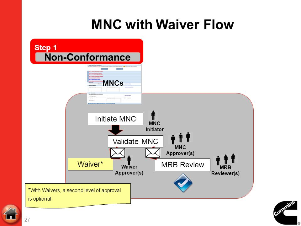 MNC with Waiver Flow Non-Conformance Step 1 MNCs Initiate MNC