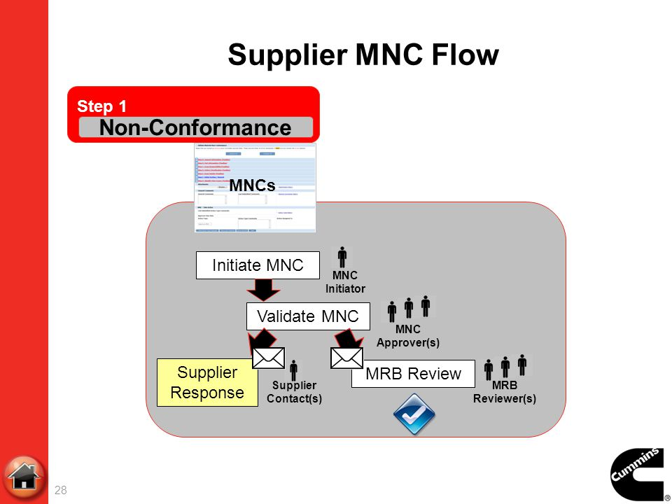 Supplier MNC Flow Non-Conformance Step 1 MNCs Initiate MNC