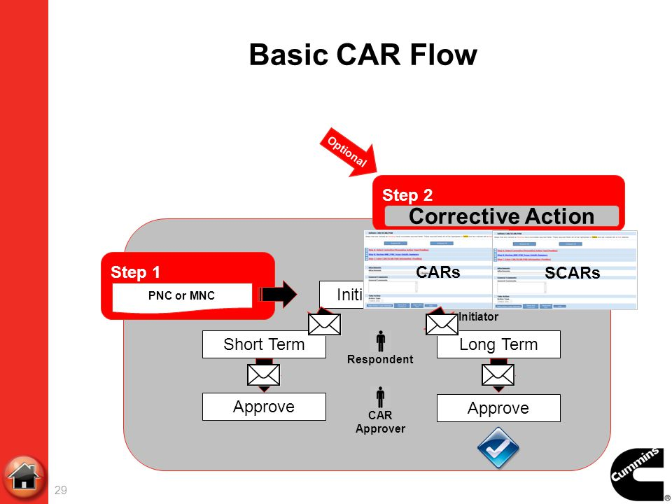 Basic CAR Flow Corrective Action Step 2 CARs SCARs Step 1 Initiate CAR