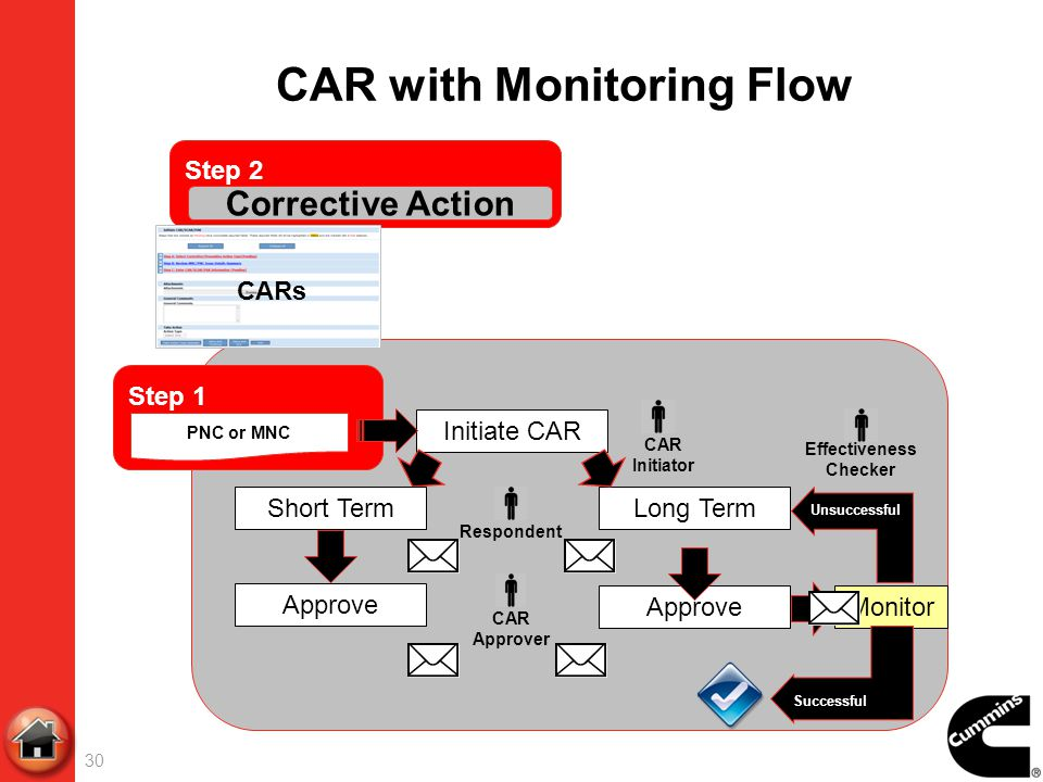 CAR with Monitoring Flow