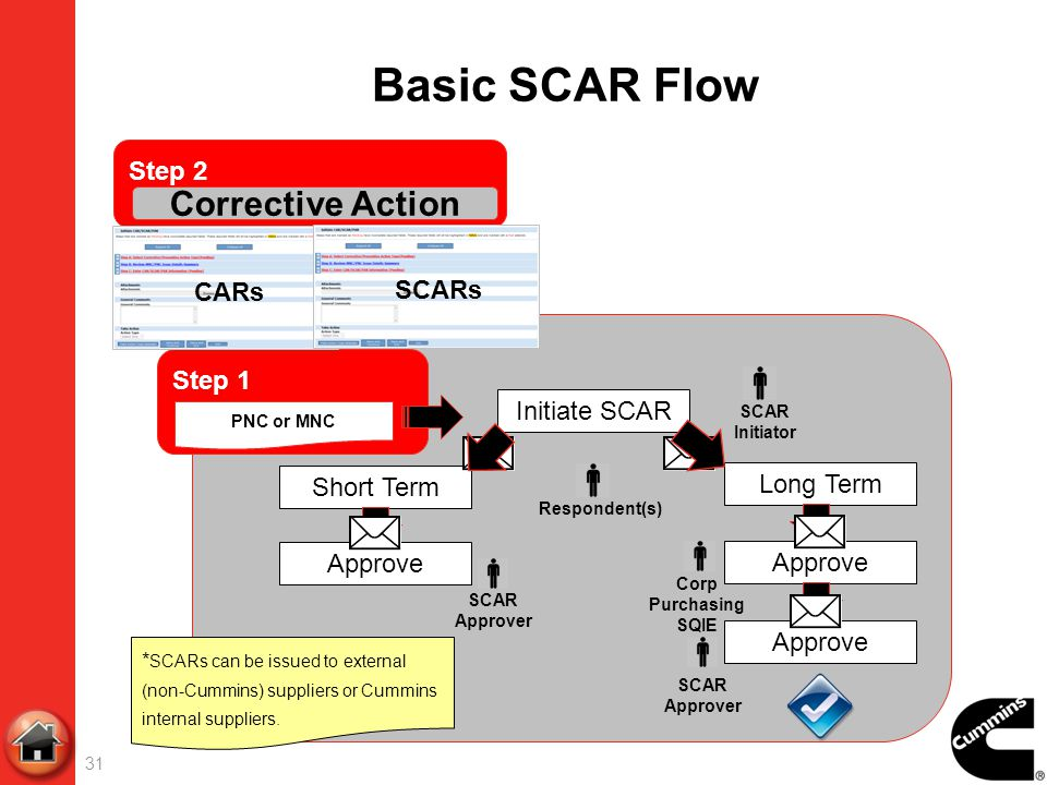 Basic SCAR Flow Corrective Action Step 2 CARs SCARs Step 1