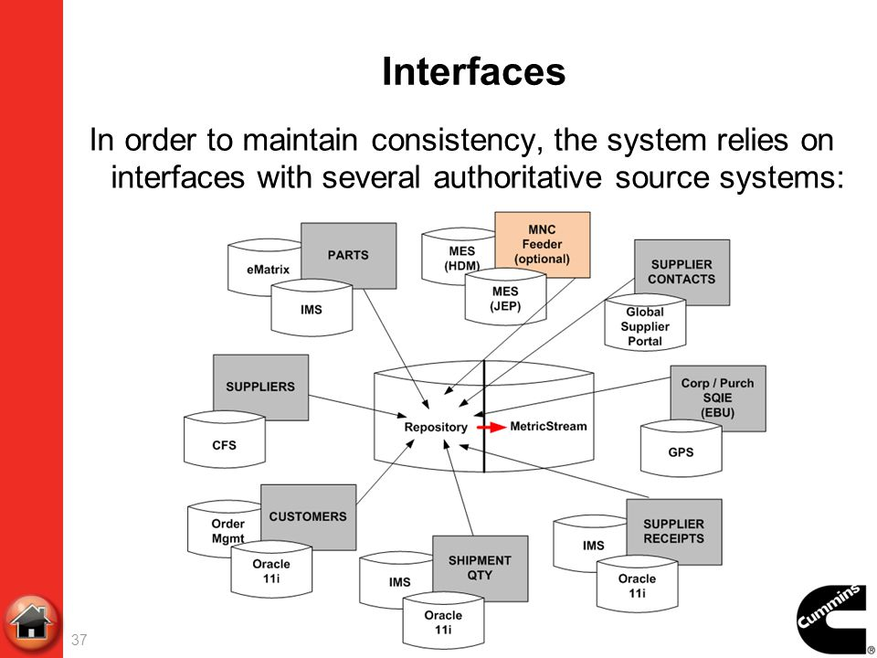 Interfaces In order to maintain consistency, the system relies on interfaces with several authoritative source systems: