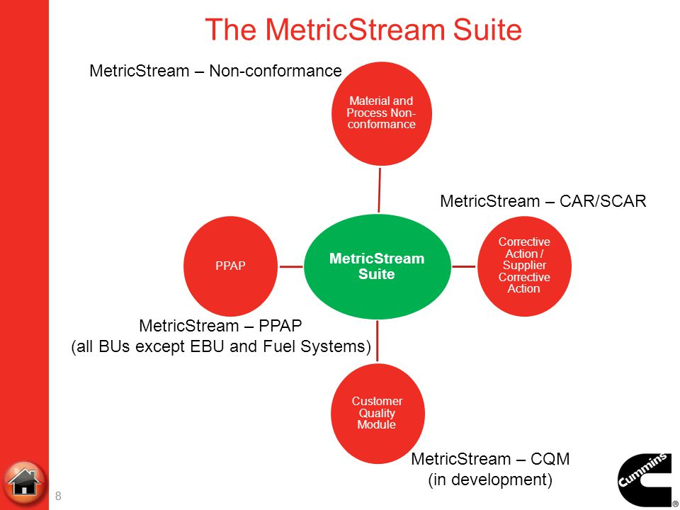 The MetricStream Suite