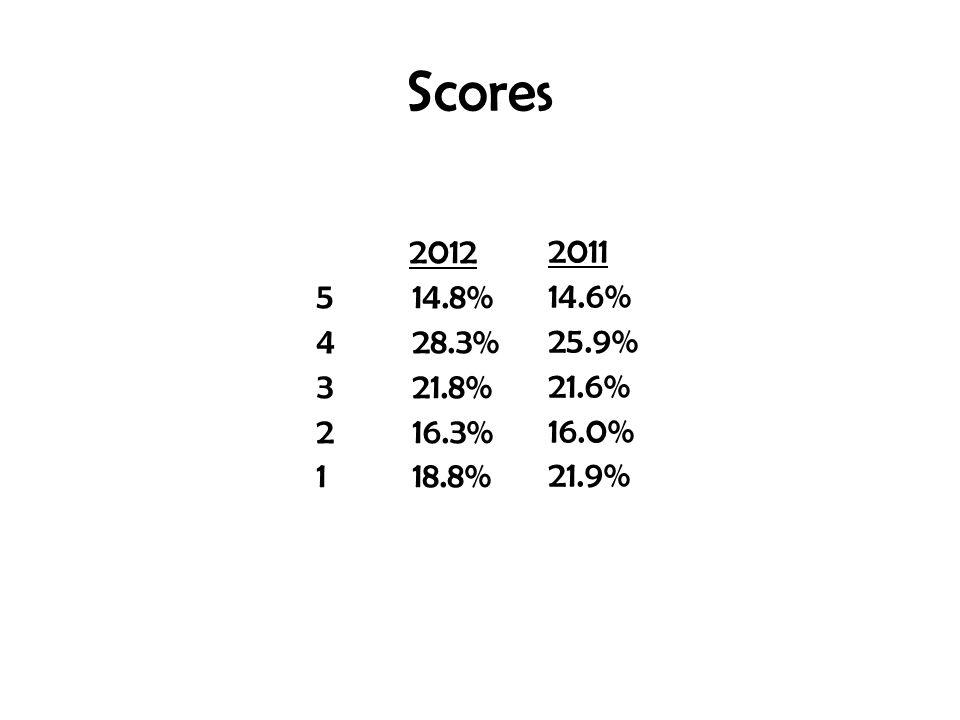 Scores 2012 5 14.8% 4 28.3% 3 21.8% 2 16.3% 1 18.8% 2011 14.6% 25.9% 21.6% 16.0% 21.9%
