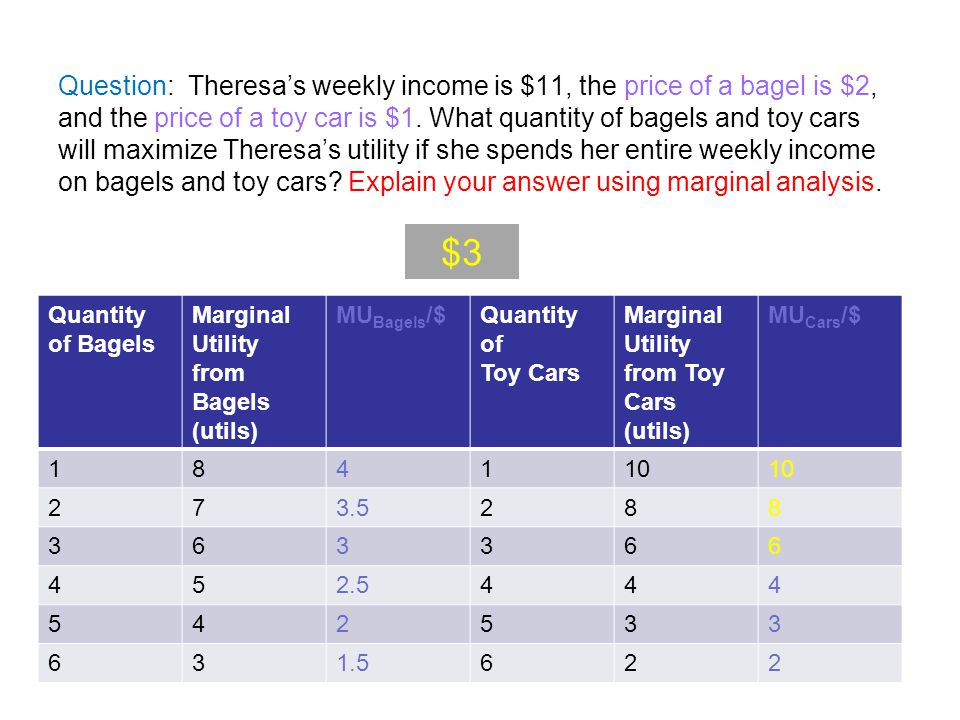 Question: Theresa's weekly income is $11, the price of a bagel is $2, and the price of a toy car is $1. What quantity of bagels and toy cars will maximize Theresa's utility if she spends her entire weekly income on bagels and toy cars Explain your answer using marginal analysis.