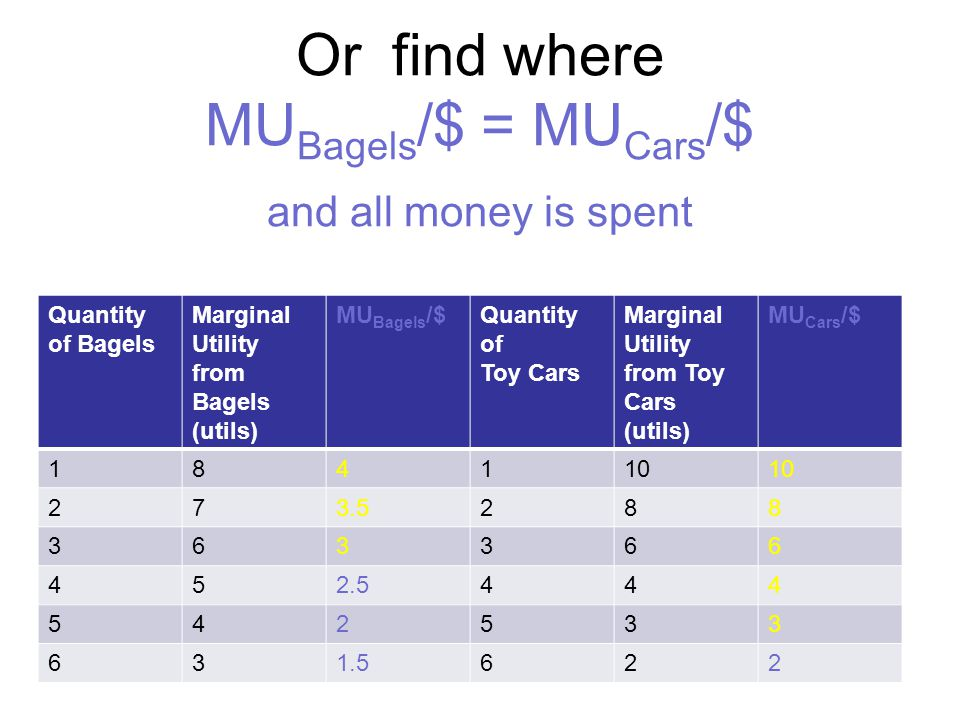 Or find where MUBagels/$ = MUCars/$ and all money is spent