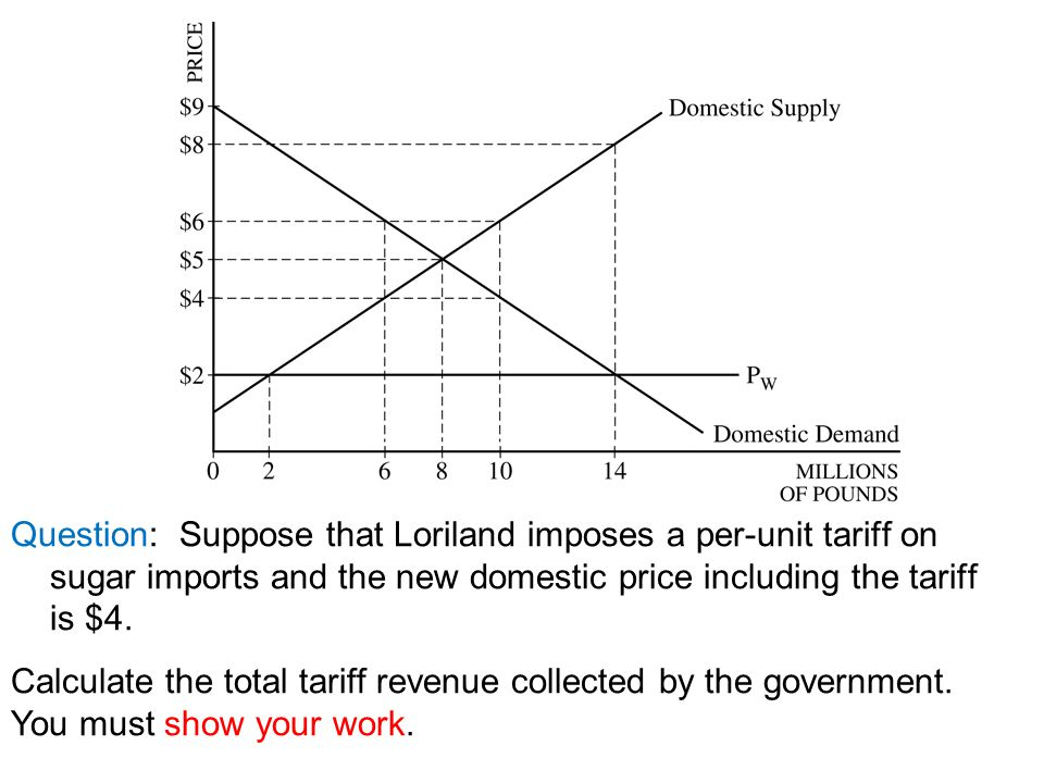 Question: Suppose that Loriland imposes a per-unit tariff on sugar imports and the new domestic price including the tariff is $4.
