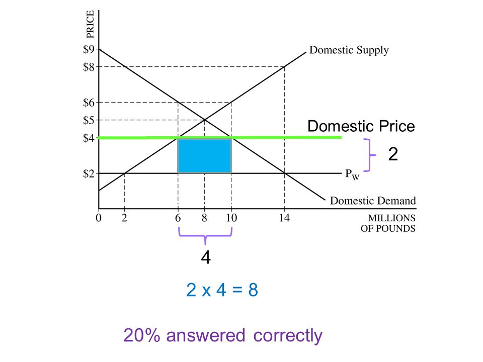 Domestic Price 2 4 2 x 4 = 8 20% answered correctly