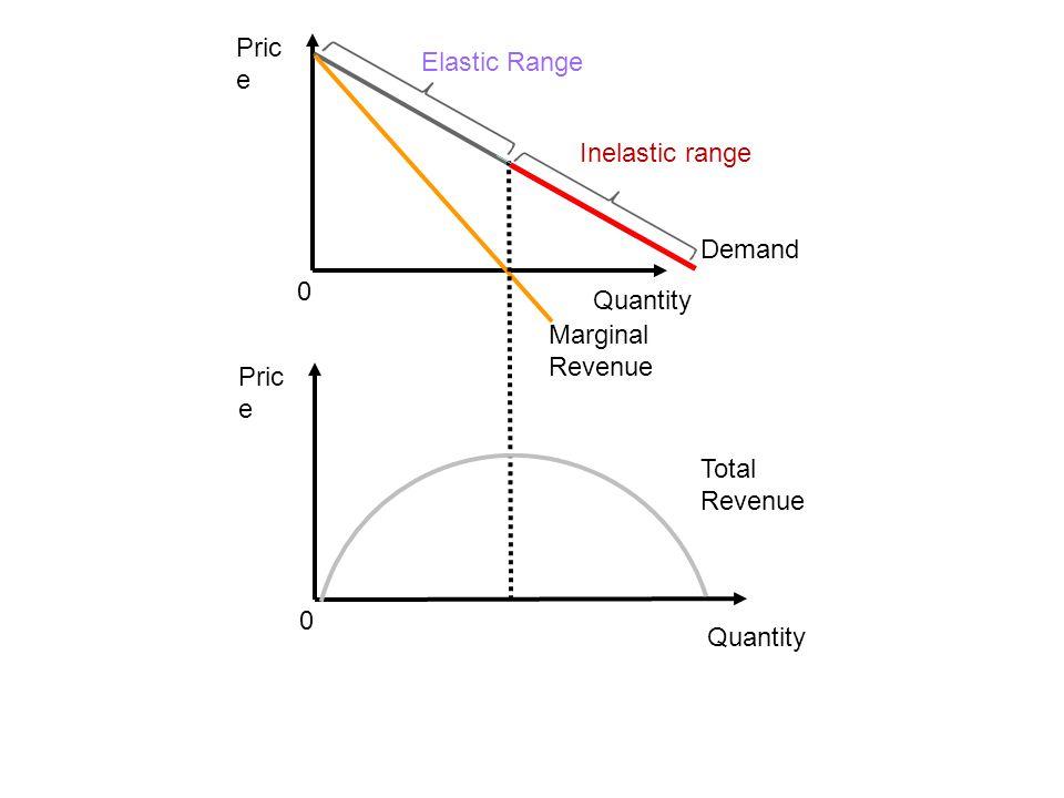Price Elastic Range Inelastic range Demand Quantity Marginal Revenue