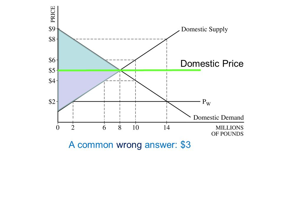 Domestic Price A common wrong answer: $3