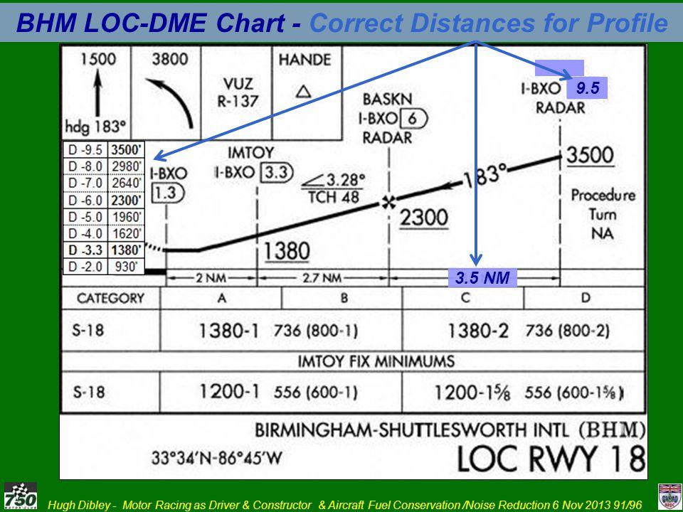 BHM LOC-DME Chart - Correct Distances for Profile