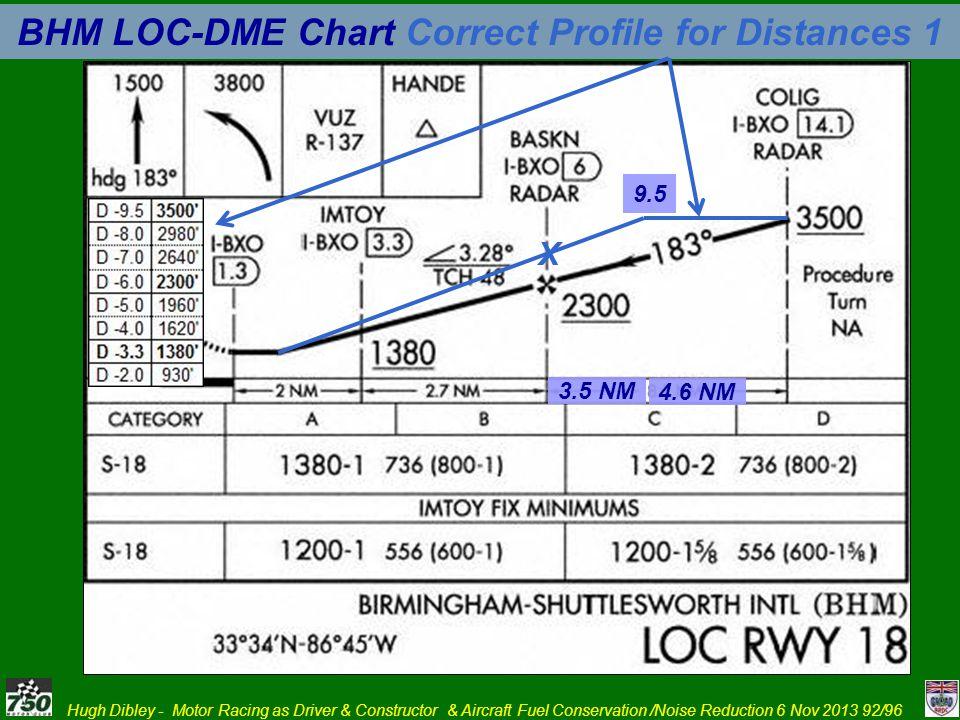 BHM LOC-DME Chart Correct Profile for Distances 1