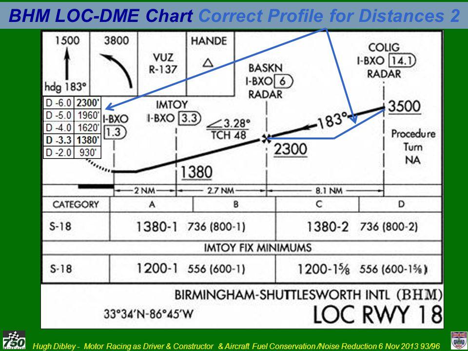 BHM LOC-DME Chart Correct Profile for Distances 2