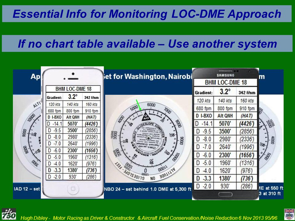 Essential Info for Monitoring LOC-DME Approach