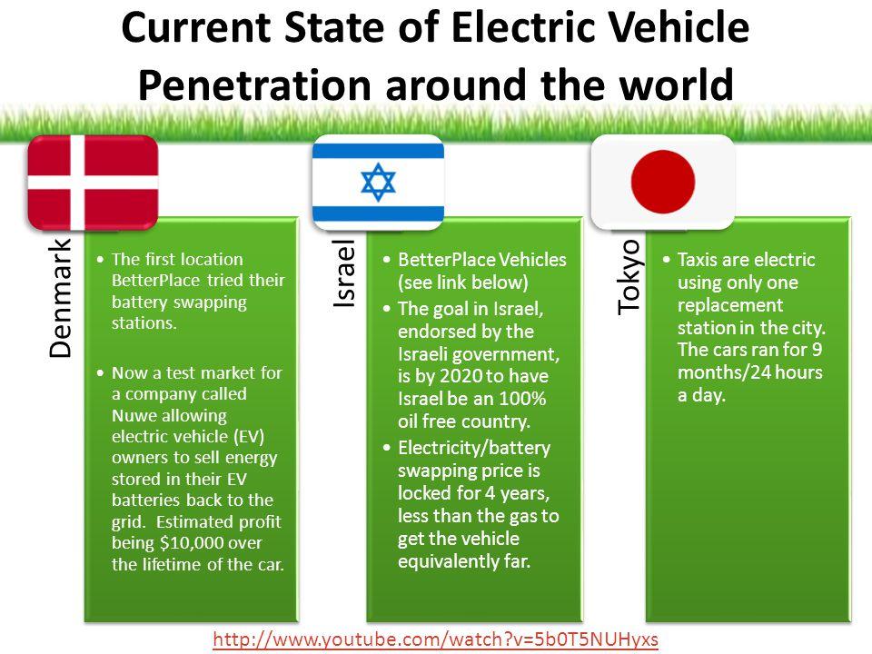 Current State of Electric Vehicle Penetration around the world