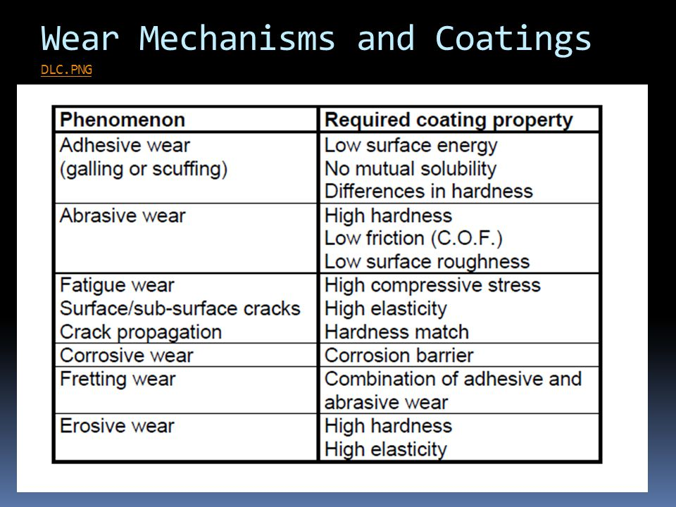 Wear Mechanisms and Coatings DLC.PNG