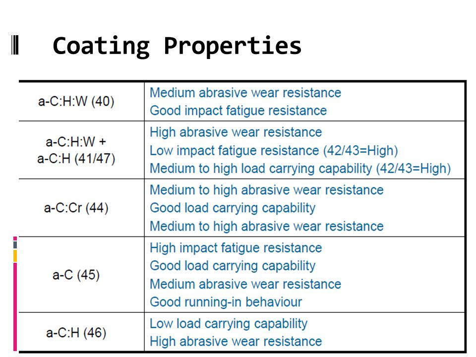 Coating Properties