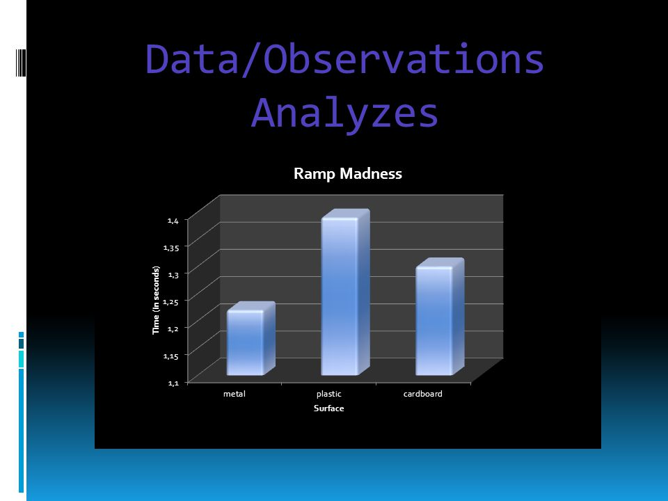 Data/Observations Analyzes